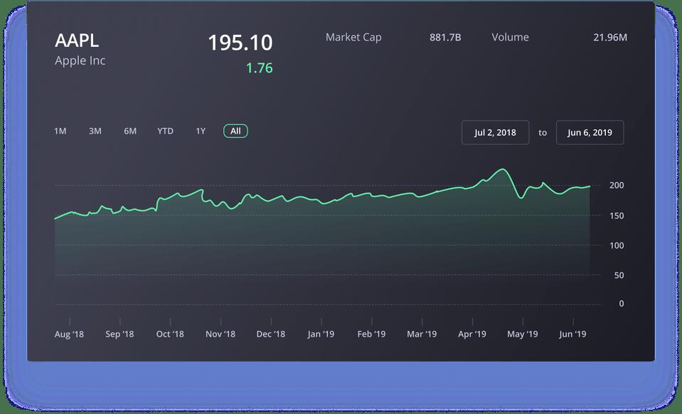 Full Stock Chart