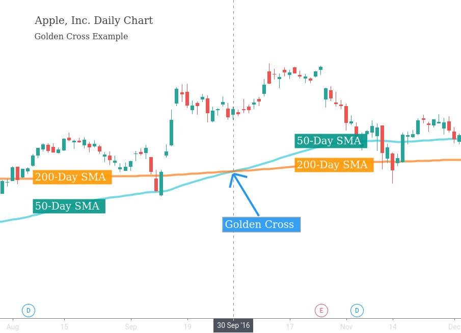 Golden Cross with Apple stock data