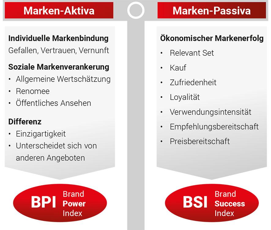 Die Markenbewertung als Projekt