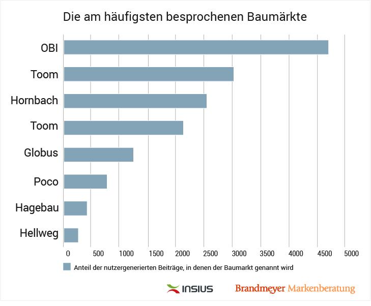 Die am häufigsten besprochene Baumärkte
