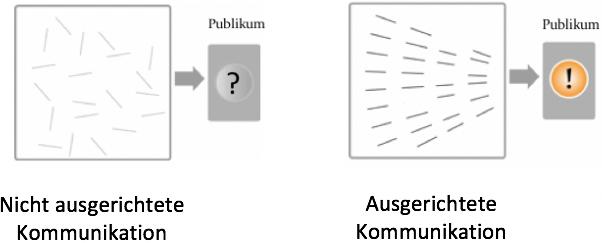 Grafik, die den Vorteil von ausgerichteter Kommunikation gegenüber nicht ausgerichteter Kommunikation visualisiert.