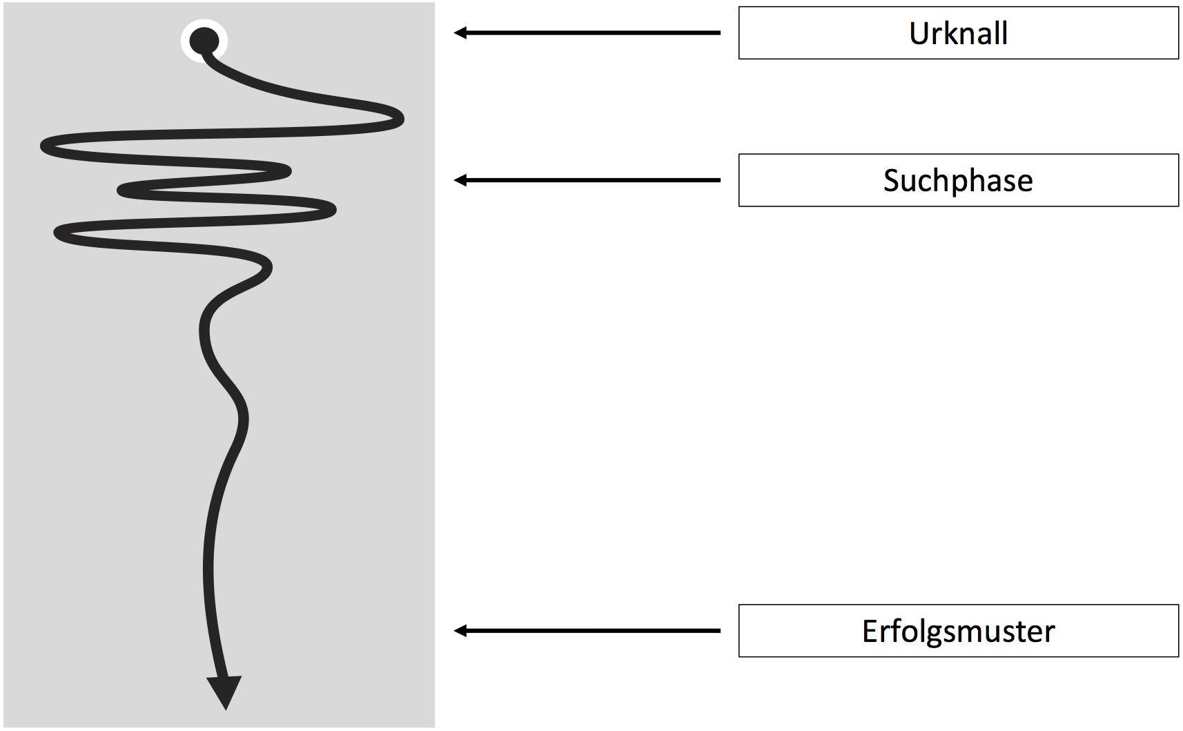 """Eine schwarze Linie, die immer kleiner werdende Schlangenlinien zeigt und in einem Pfeil endet. Daneben die Beschriftung """"Urknall"""" am Anfang, """"Suchphase"""" in der Mitte"""" und """"Erfolgsmuster"""" am Ende."""