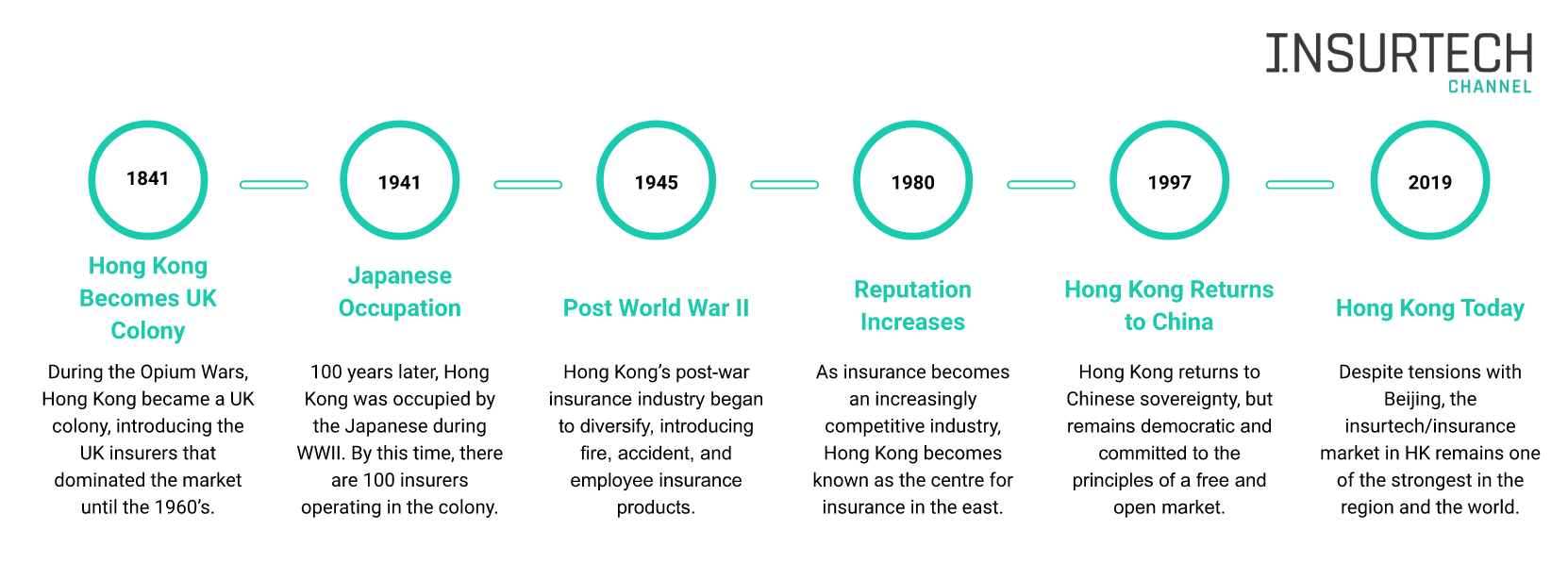 The Insurance And Insurtech Market In Hong Kong