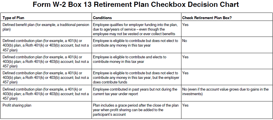 Form W02 Box 13 Retirement Plan Checkbox Decision Chart