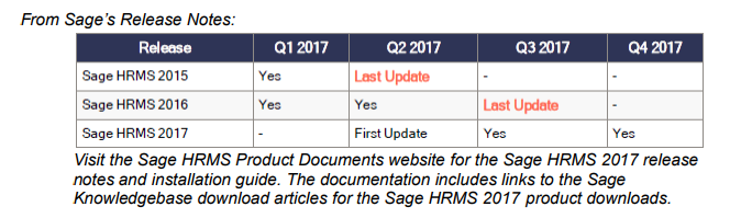Sage Update Table
