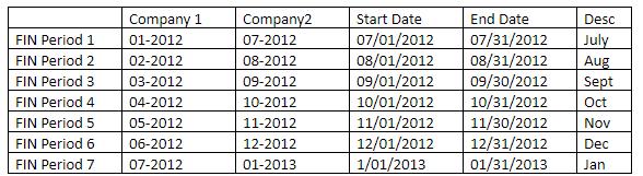 Master financial calendar.