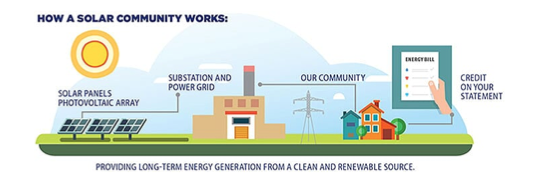 how community solar works