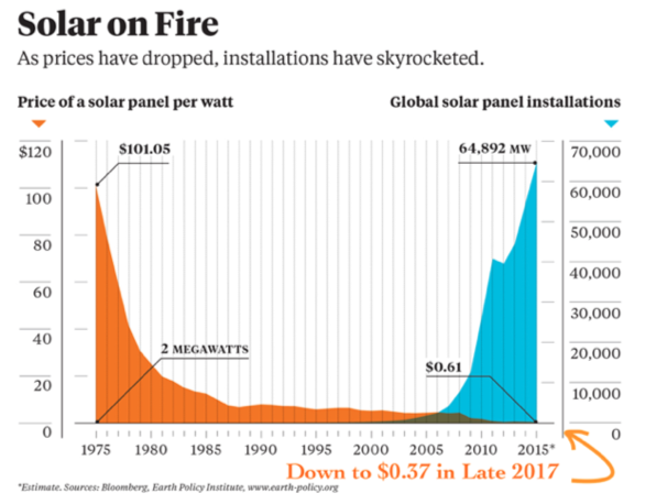 solar prices chart