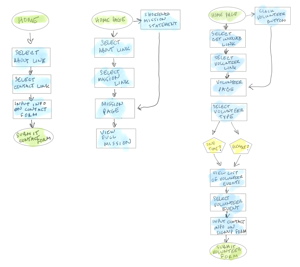 user flows image