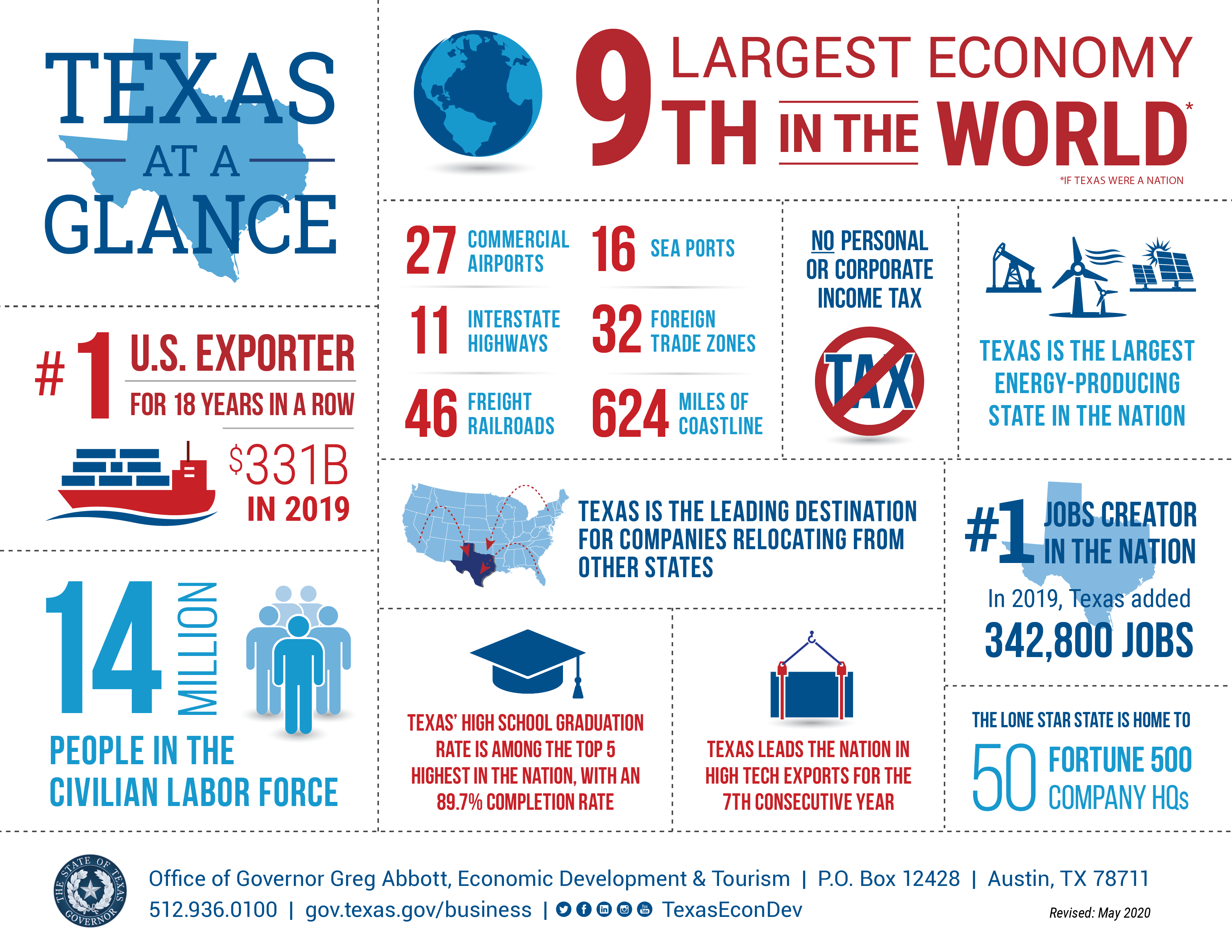 Texas at a glance info Graphics. Texas the 9th largest Economy in the world