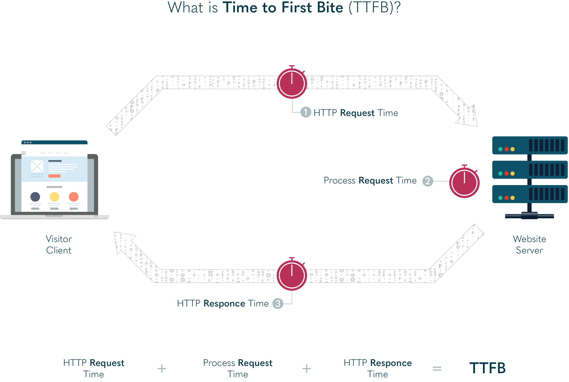 Infographic showing how time to first bite (TTFB) works.