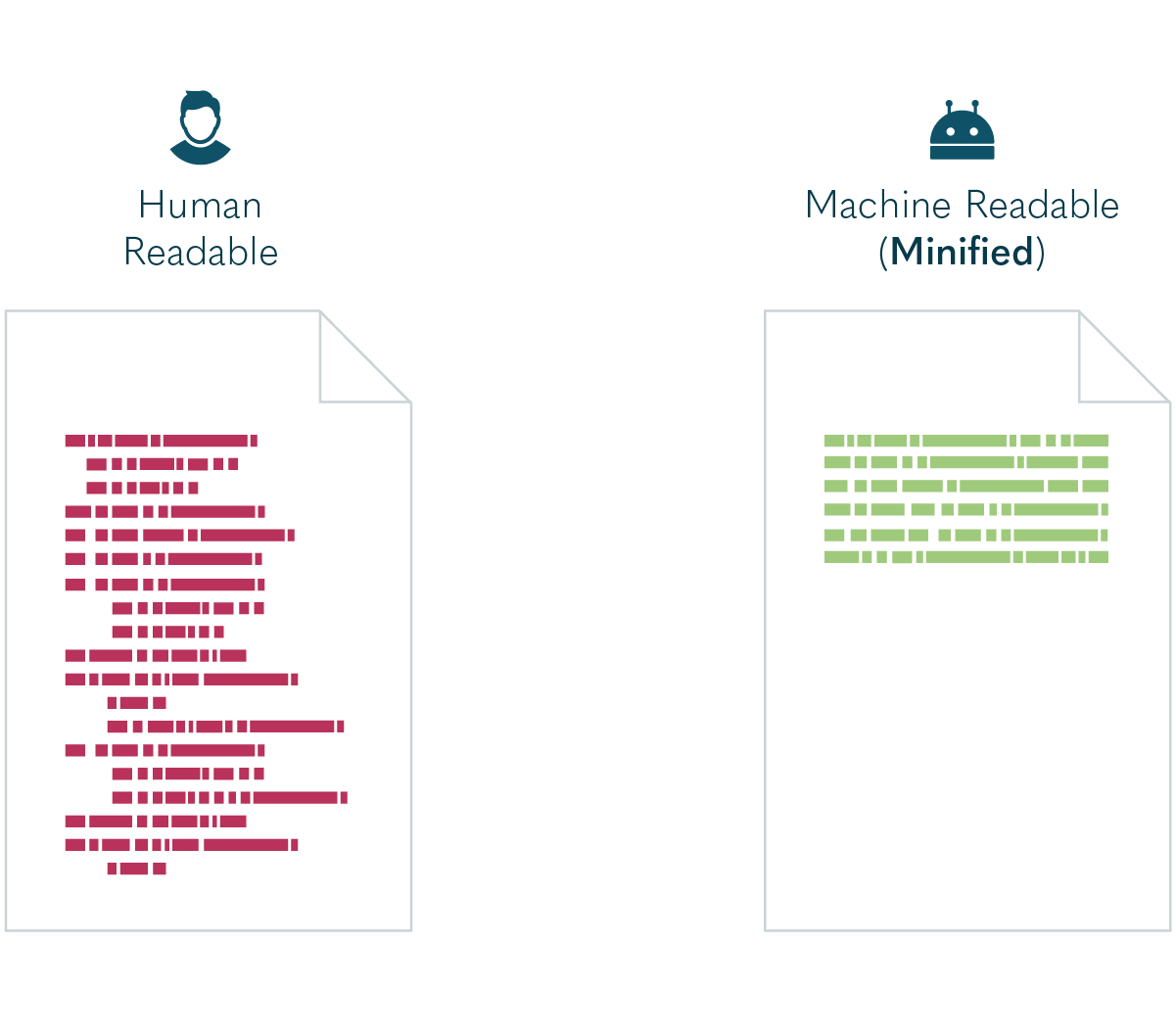 infographic showing standard human readable website codes vs a minified version.