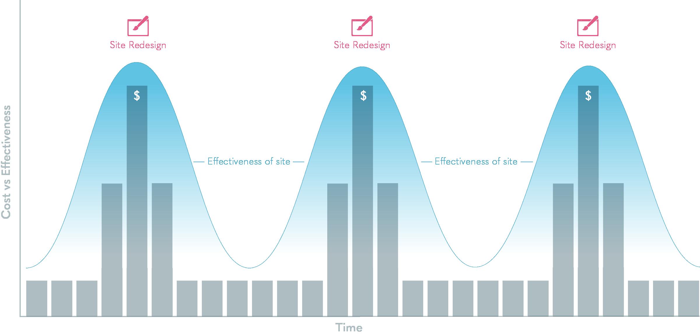 Website cost vs effectiveness over time.