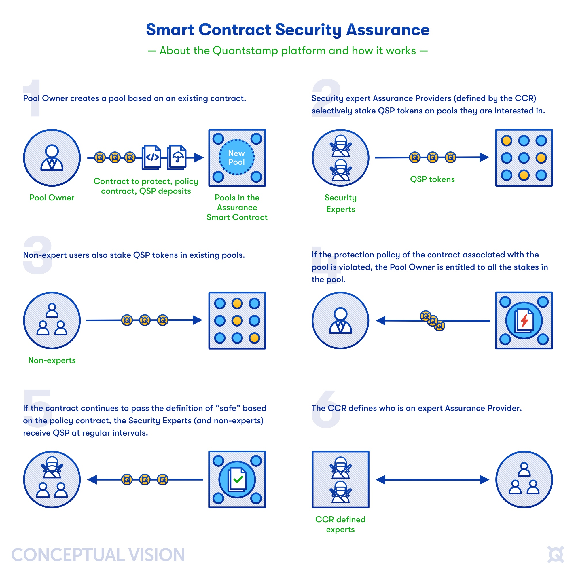 Introducing the Quantstamp Security Assurance Protocol