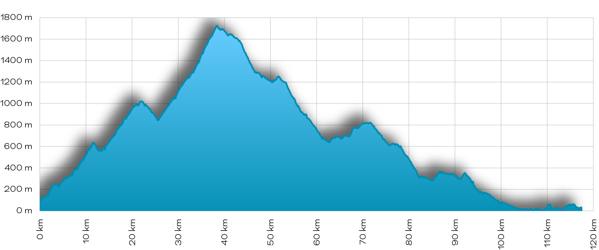 Valley of blossom - elevation profile