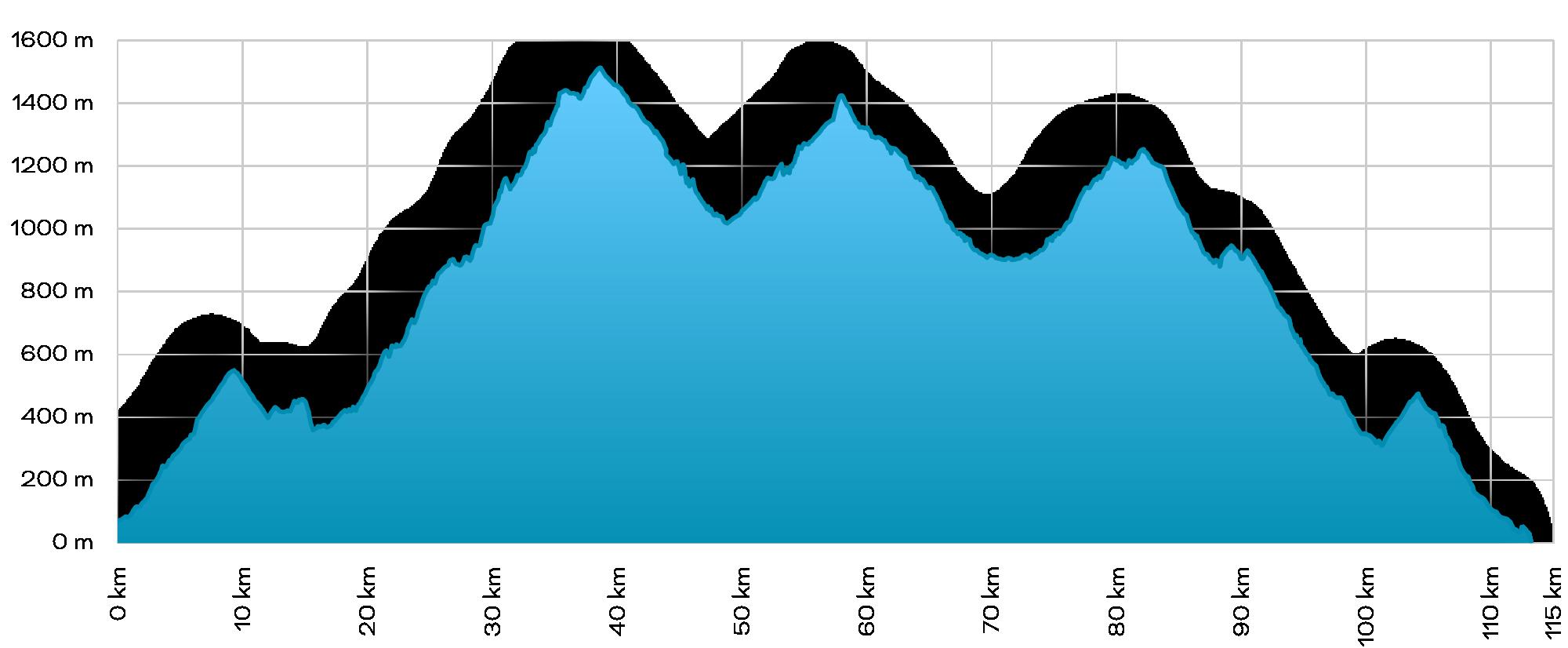 Bandama Volcano - Elevation profile