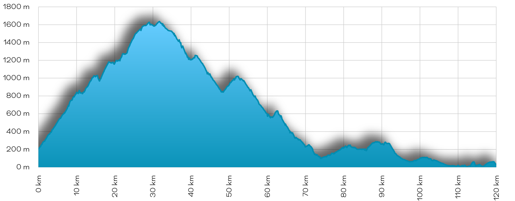 Black mountain - elevation profile