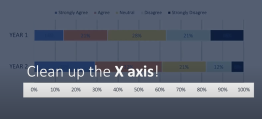 """An X axis shows increments of 10%. Above this X axis, the text reads """"Clean up the X axis!"""""""