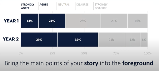 """The four main data points for """"Strongly Agree"""" and """"Agree"""" are highlighted in navy against a gray background"""