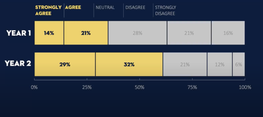 """The four main data points for """"Strongly Agree"""" and """"Agree"""" are highlighted in yellow against a gray background"""