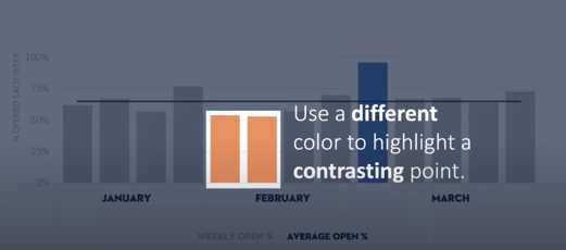 Another data point is highlighted in orange to show the contrasting size between this point, which is much lower than the high data point in blue