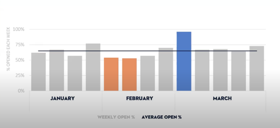 A chart outlines an average open rate percentage with a line through all of the weekly open rate data points