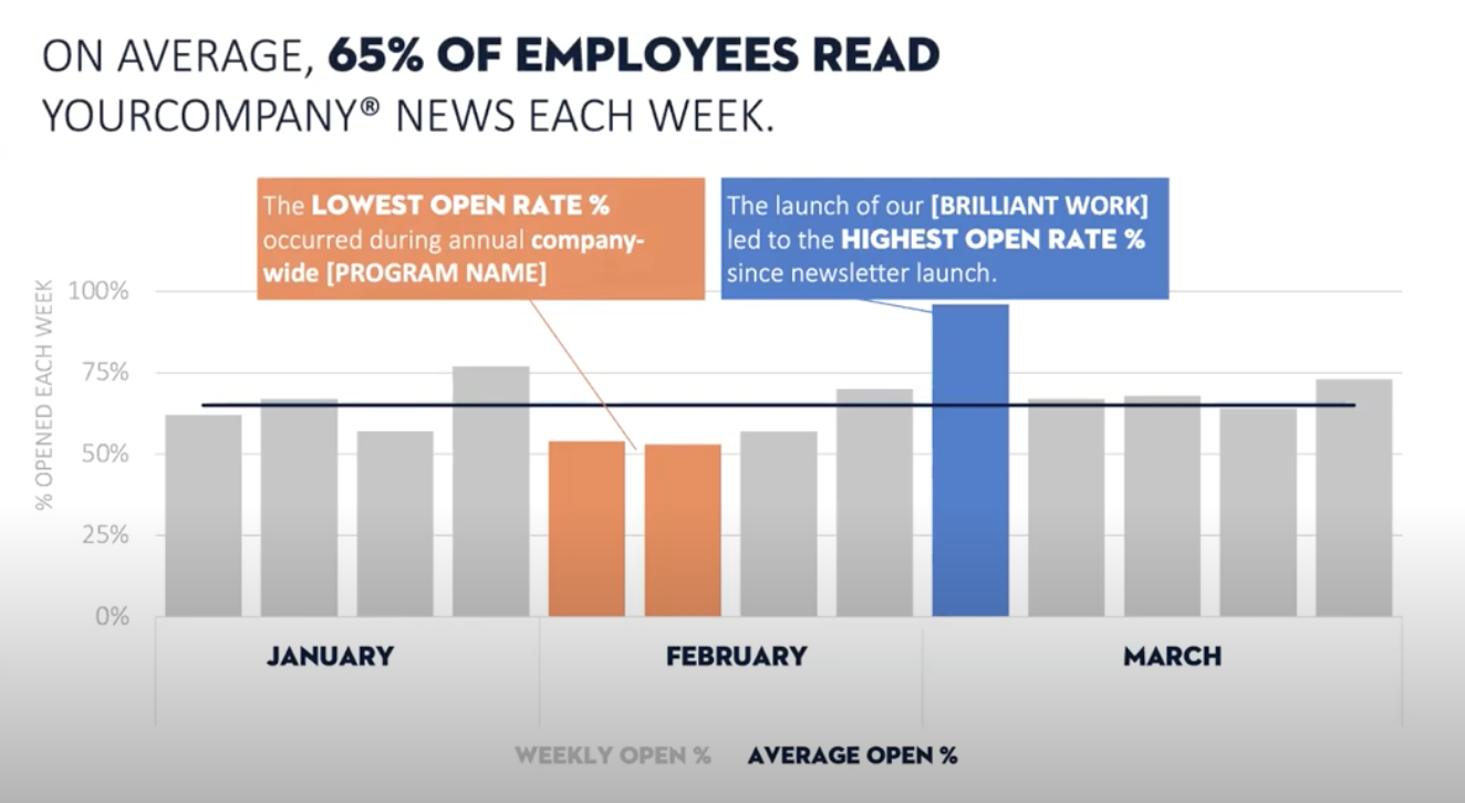 """A slide title says """"On average, 65% of employees read your news each week"""". There is an orange text box describing the lowest open rate and that corresponds to the orange data points. There is a blue text box that outlines the highest open rate and it corresponds to the data point in blue."""