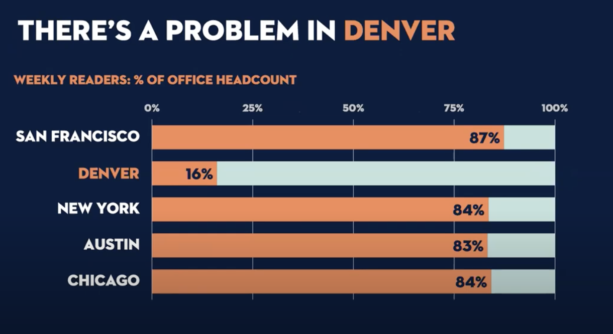 """This slide shows the title """"There's a problem in Denver"""" and outlines the open rates in percentages."""