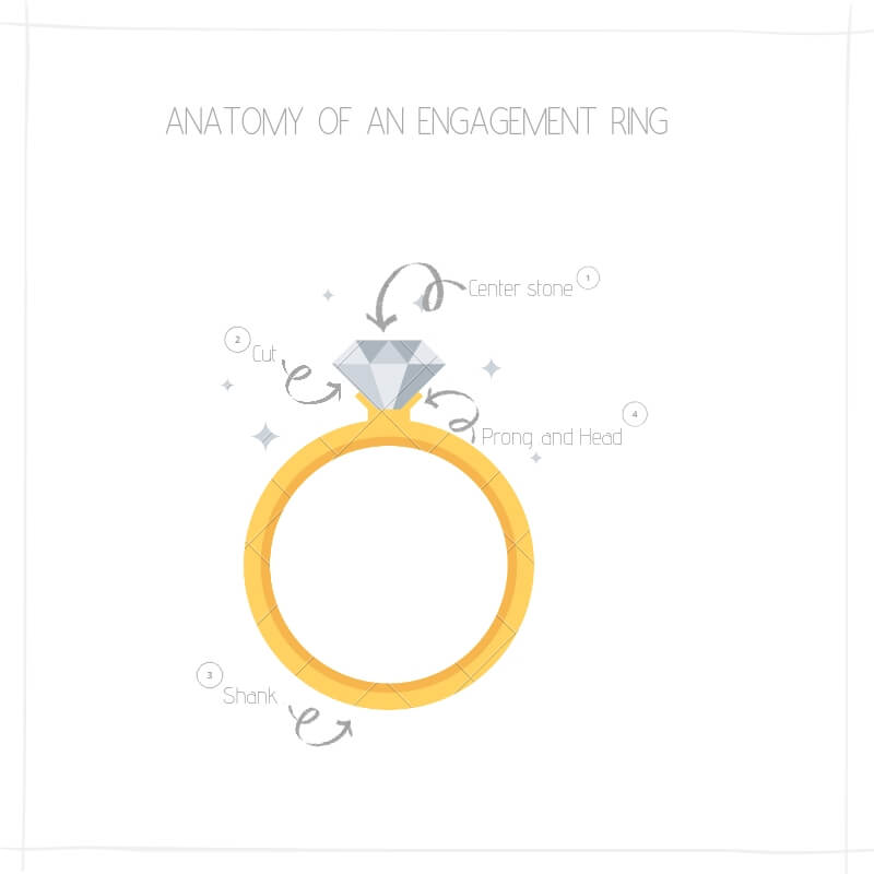 Shape of Engagement Ring