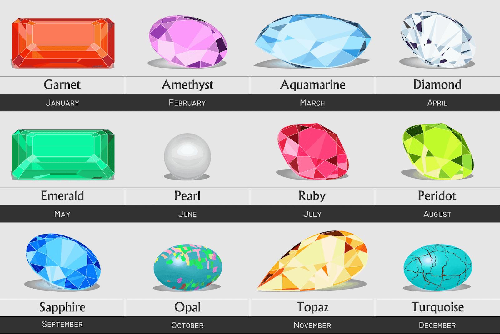 chart of birthstones