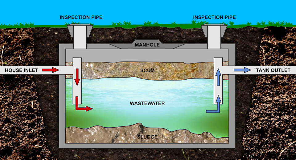 Septic Tank Explanation
