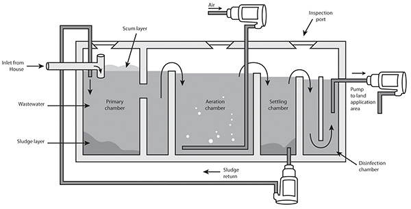 Aerated Wastewater Treatment System