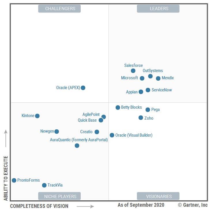 Gartner uznáva Microsoft - graf