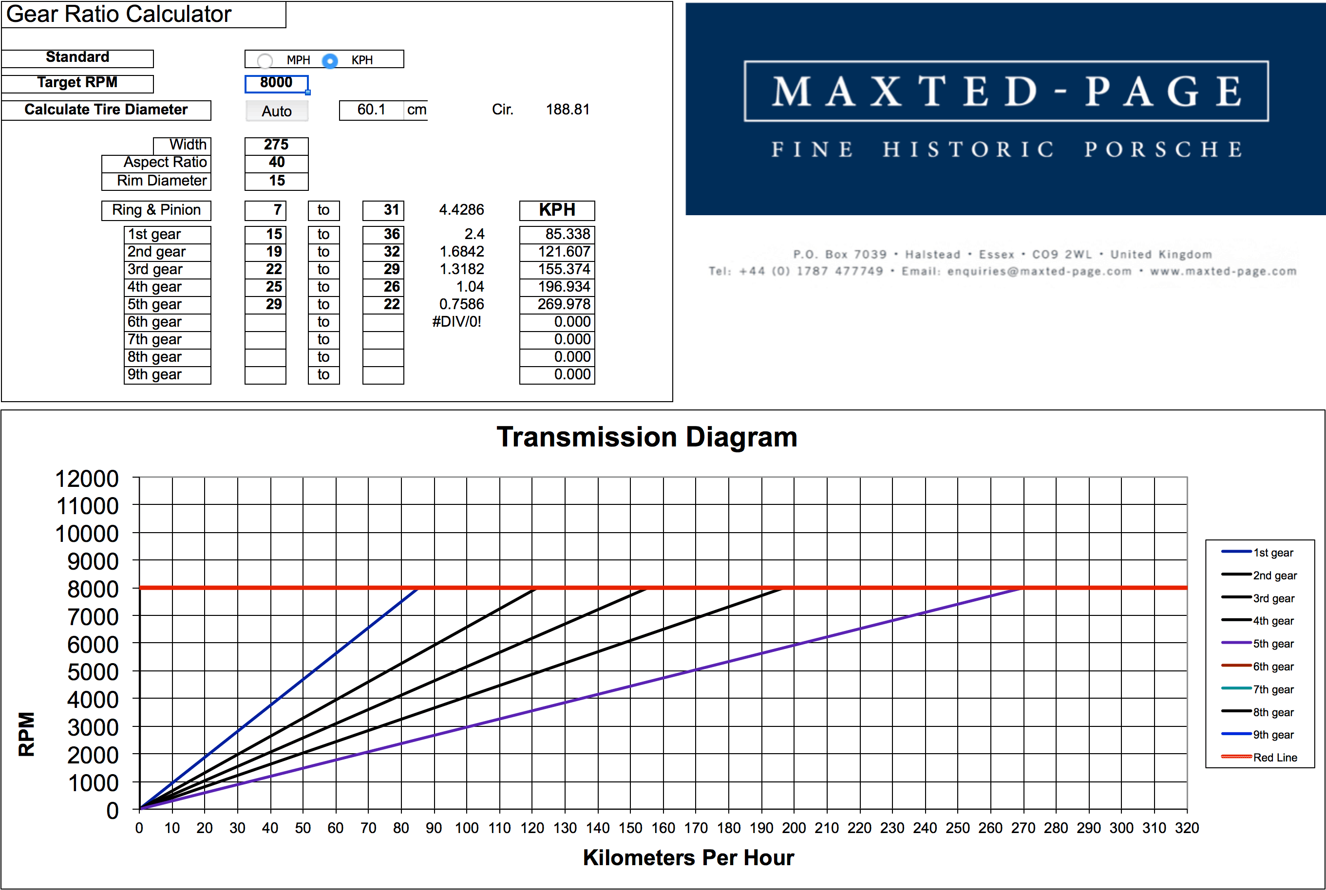 Maxted-Page Porsche Gear Ratio Transmission Diagram