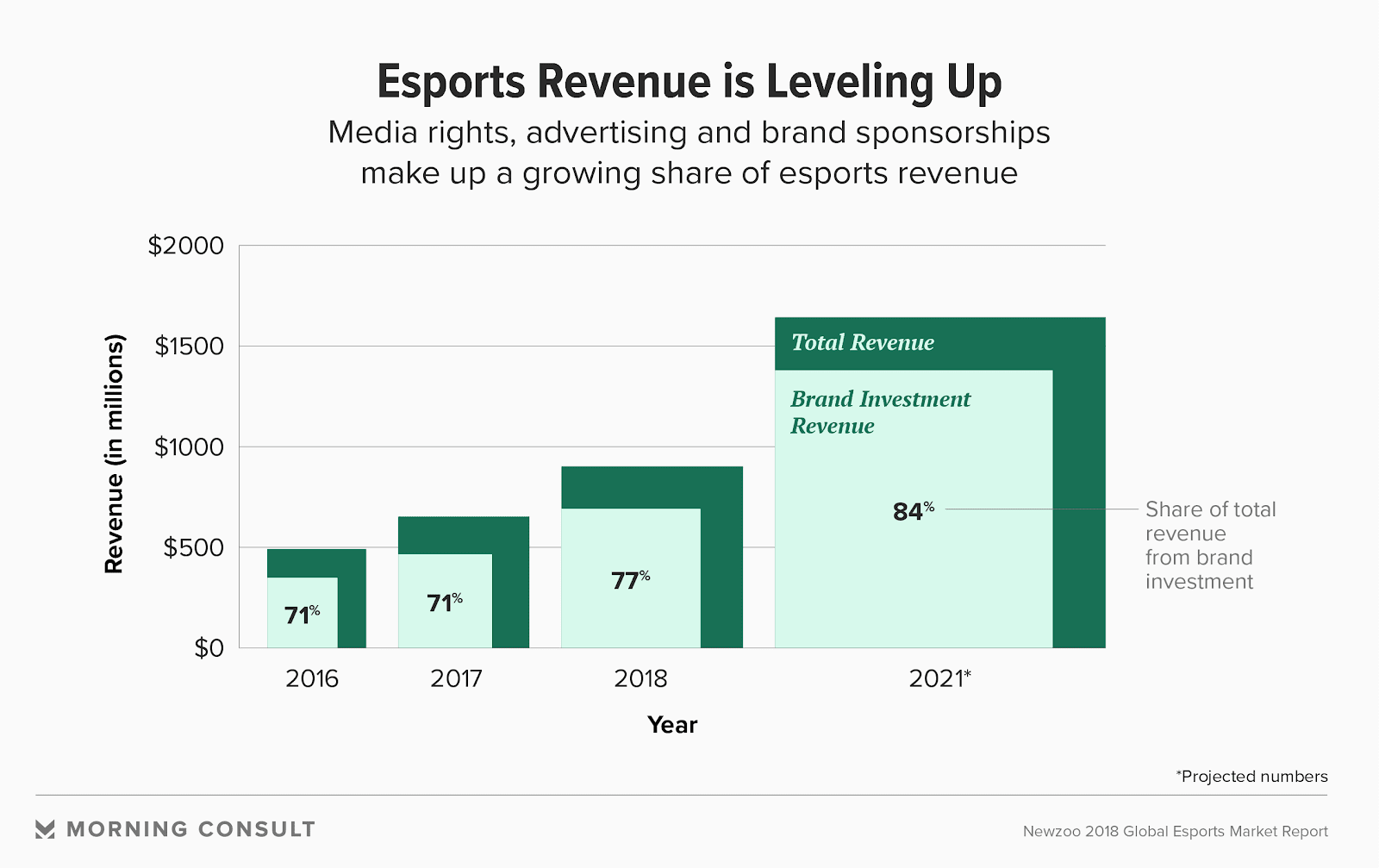"This graph titled ""Esports Revenue is Leveling Up"" shows how much revenue is made each year, as well as how much of that revenue is from brand investment."