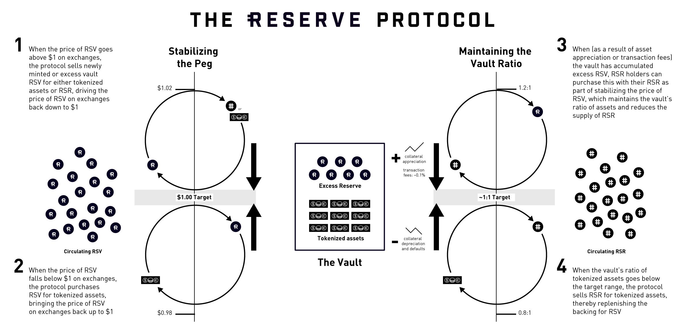The Protocol - Reserve