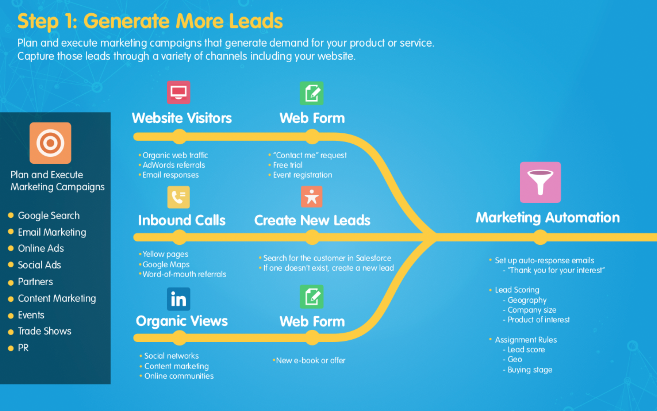 Salesforce Sales and Marketing Automation Process Map 1