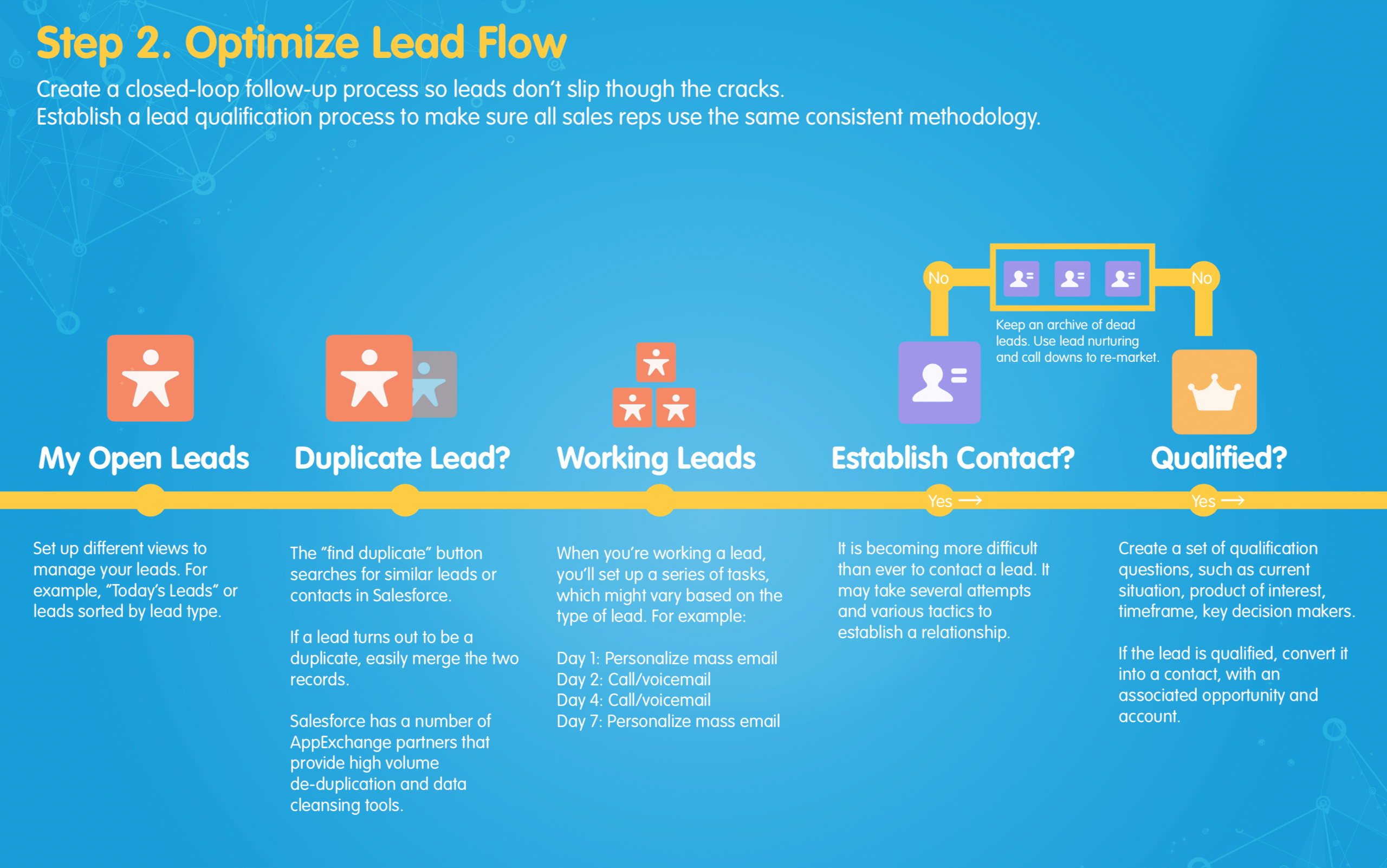 Salesforce Sales and Marketing Automation Process Map 2