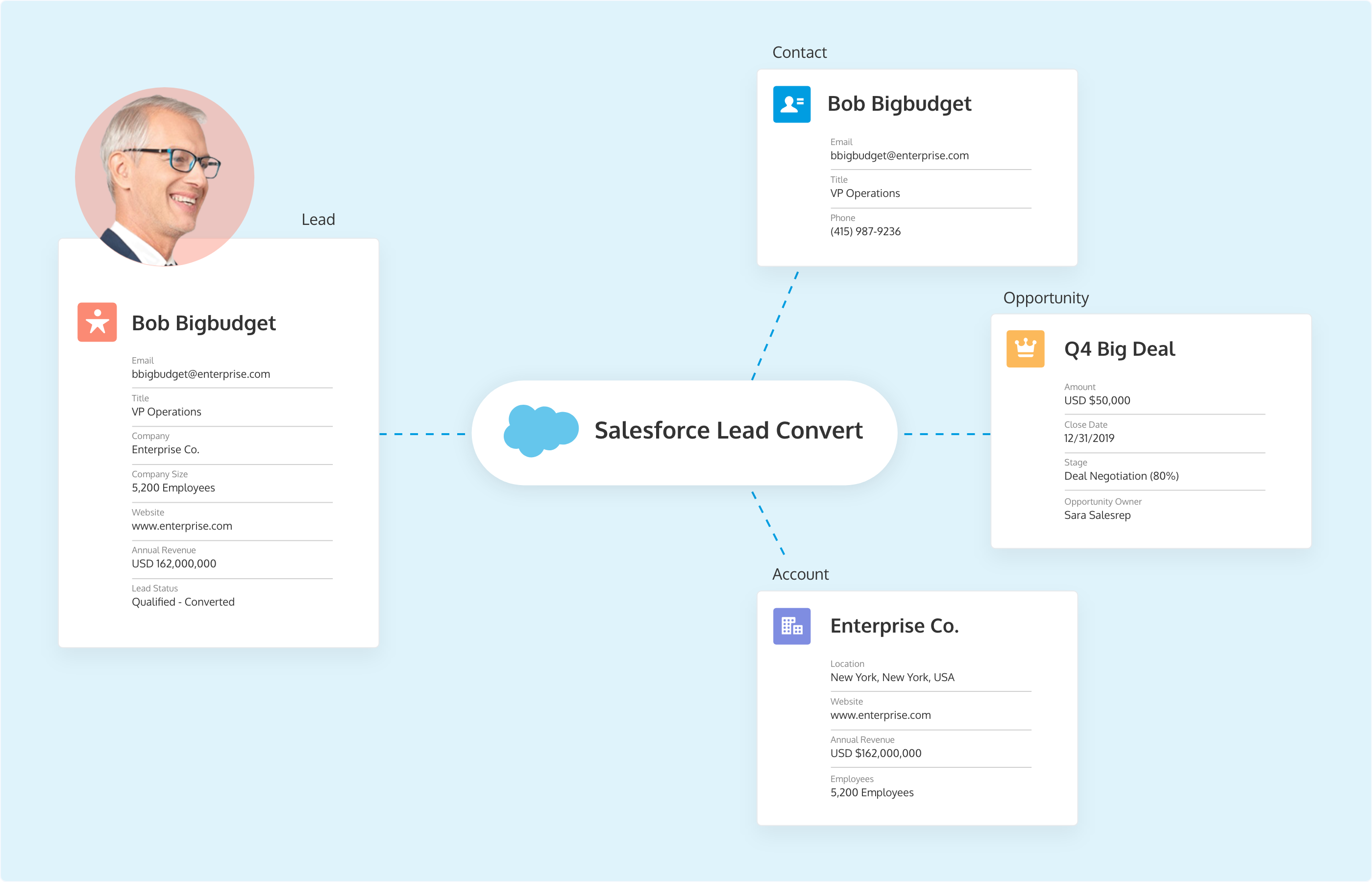The Salesforce Lead conversion (Salesforce lead convert) process explained
