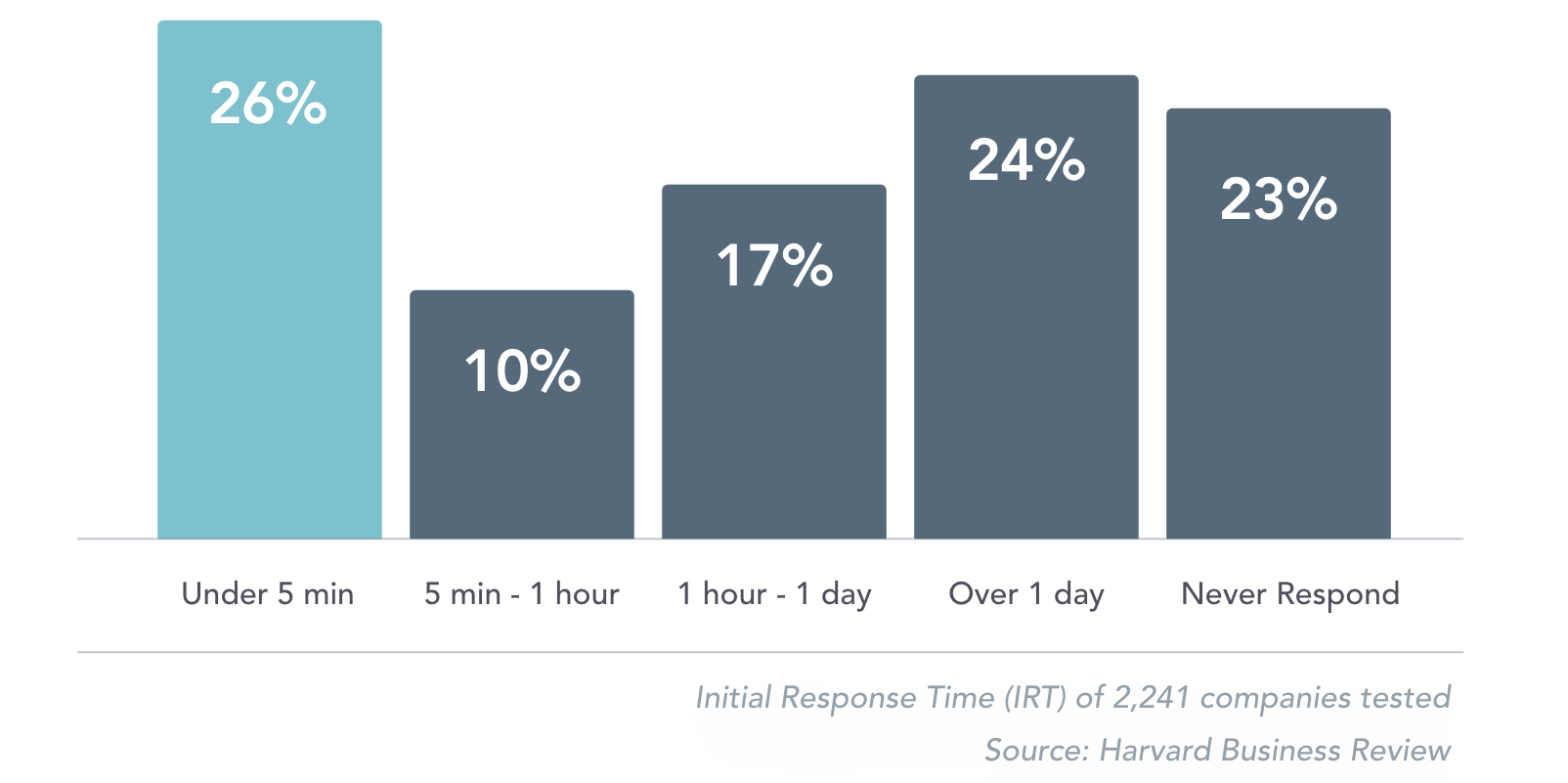 Harvard Business Review research team: Initial Response Time (IRT) of 2,241 B2B companies tested