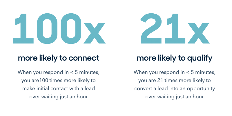 "The 5 Minute Rule: Data shows the importance of ""speed to lead"""