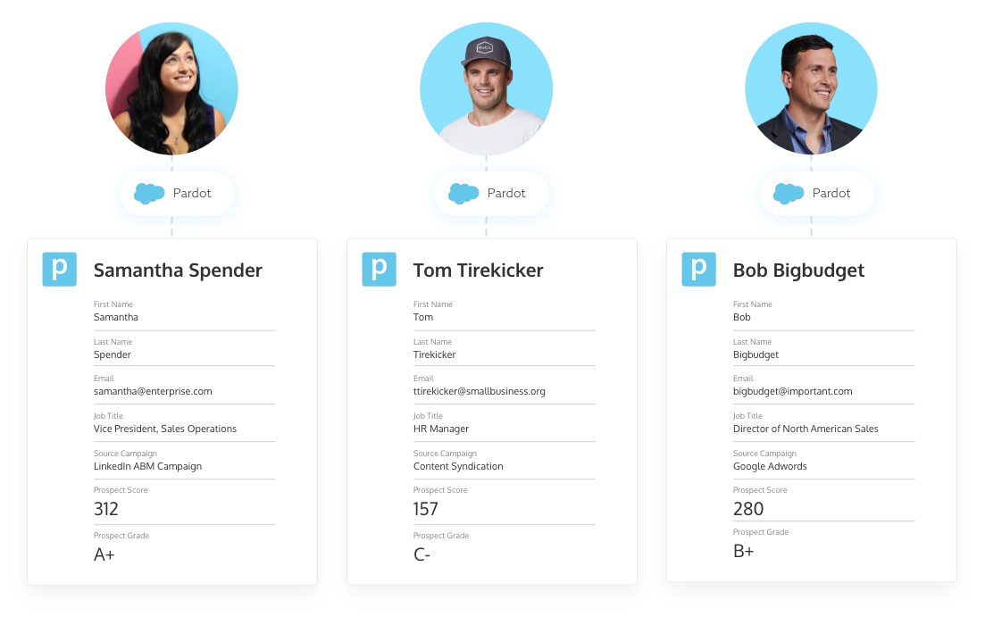 Prospect score and grade as tracked in Salesforce Pardot