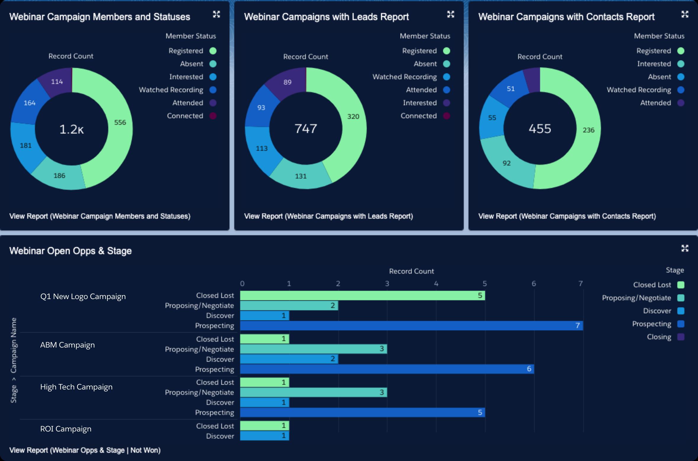 Salesforce Pardot Connected Campaigns