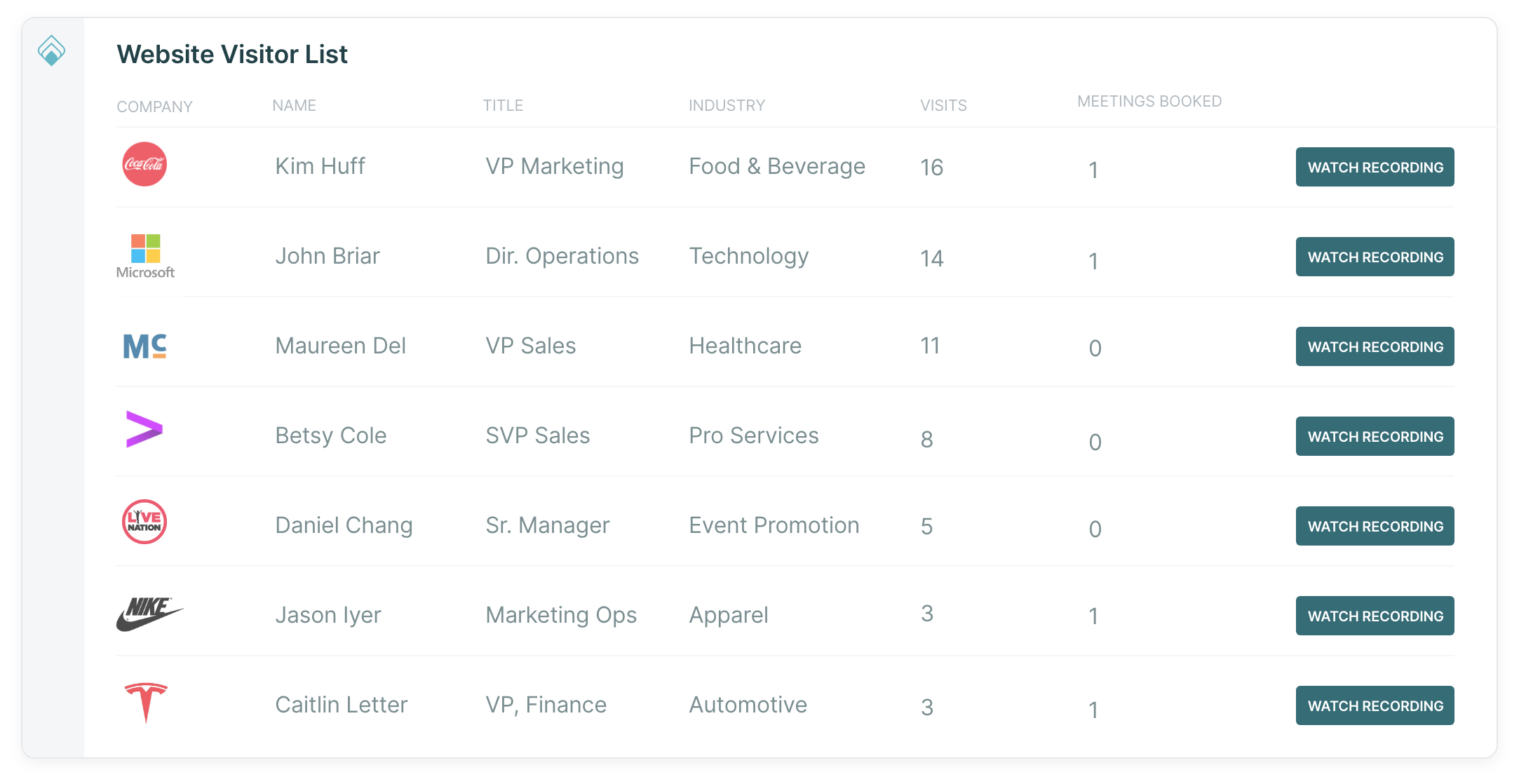 Qualified Visitor Lists give you real-time, actionable website analytics