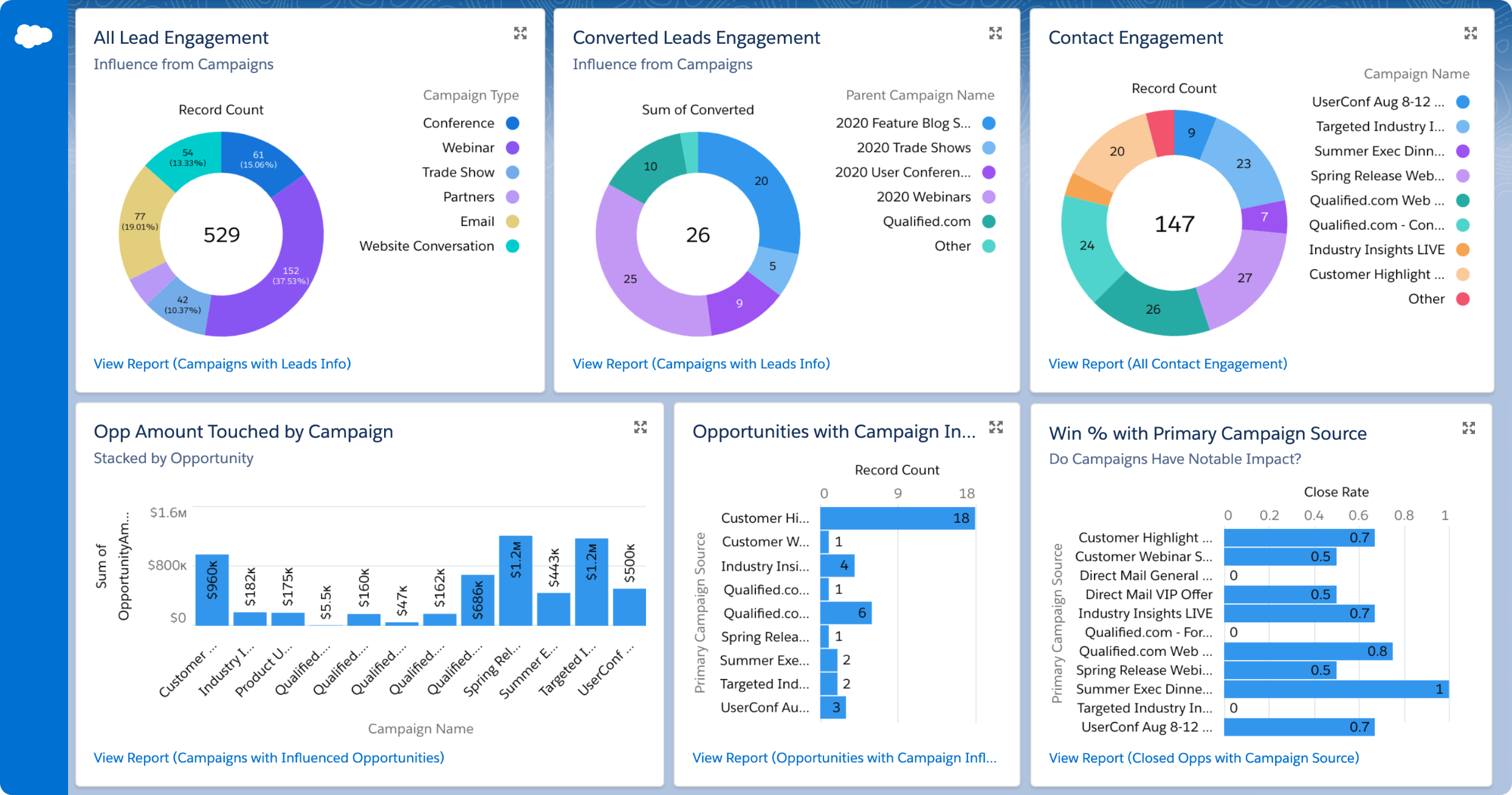 With Qualified, report on Live Chat and Chatbot impact inside of Salesforce Connected Campaigns