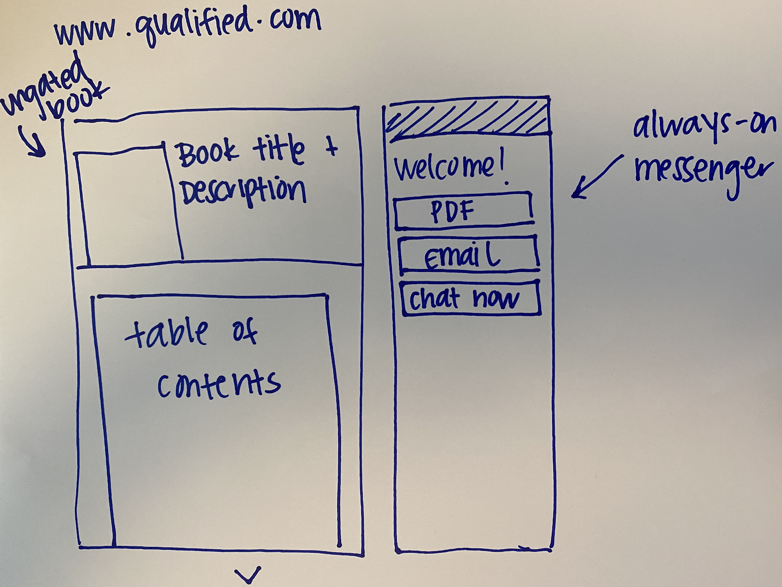 Qualified's vision for interactive Conversational Content