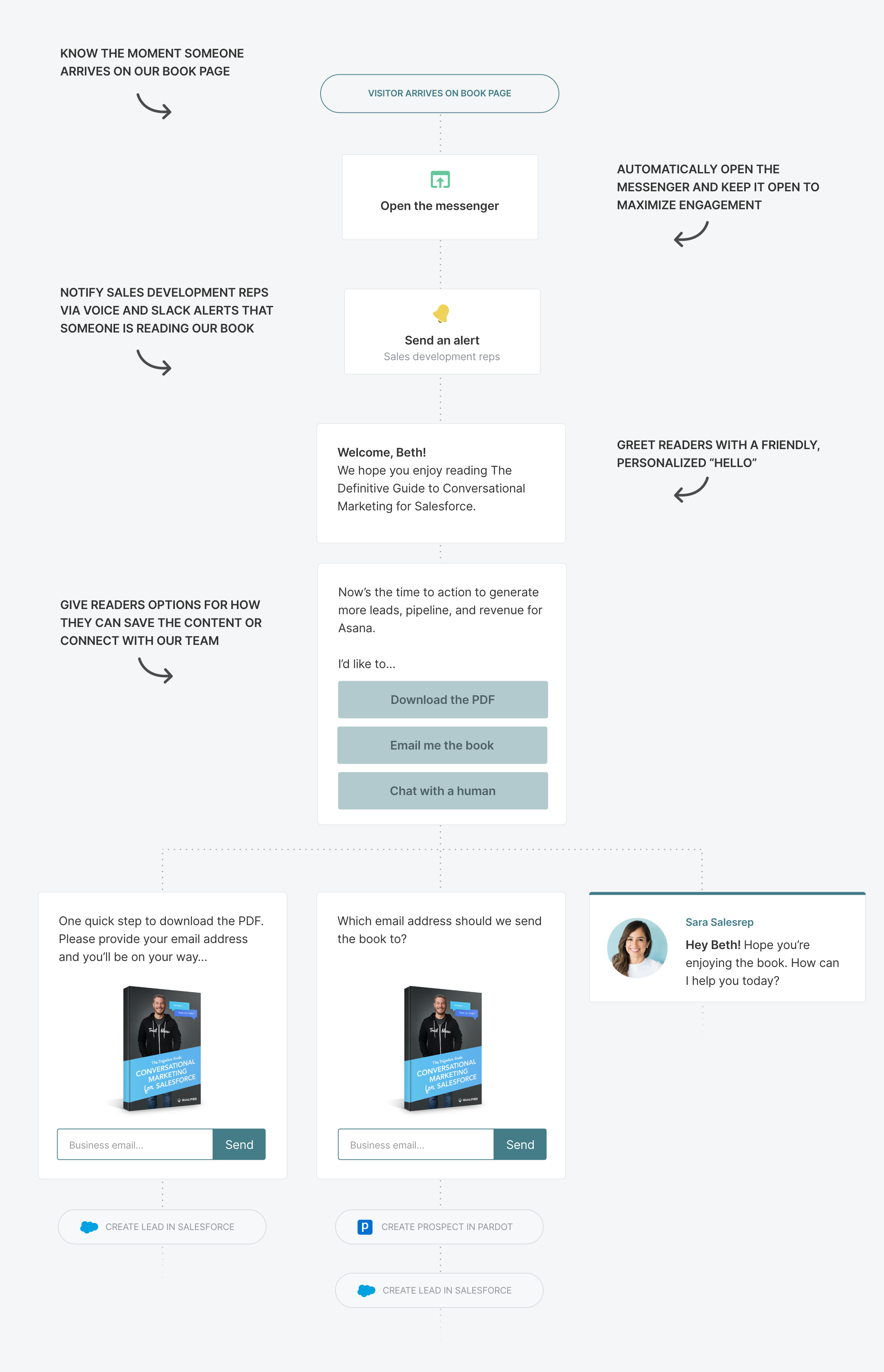 Conversational Content step 2: build the Conversational Marketing experience