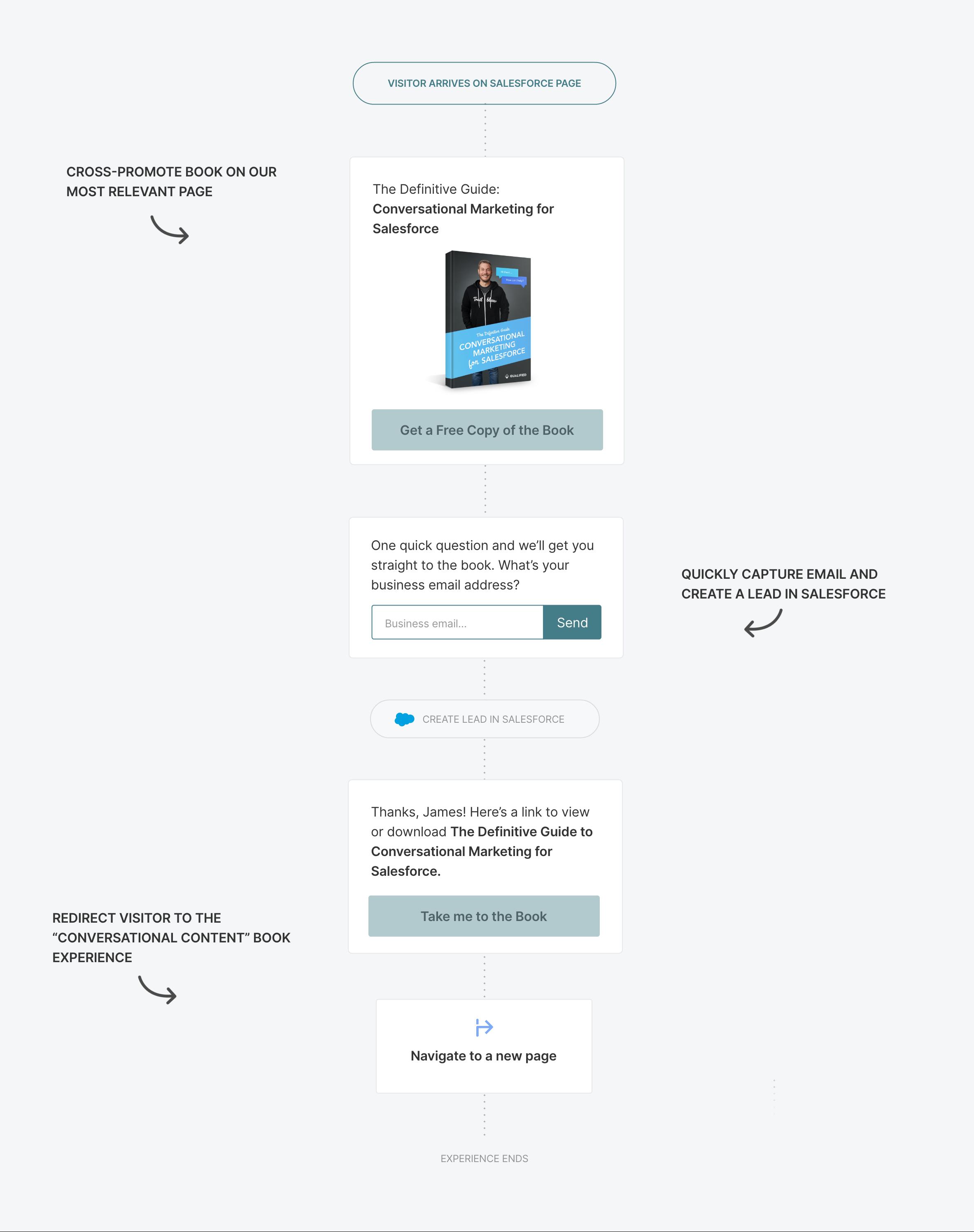 Cross-promotion Conversational Marketing experience