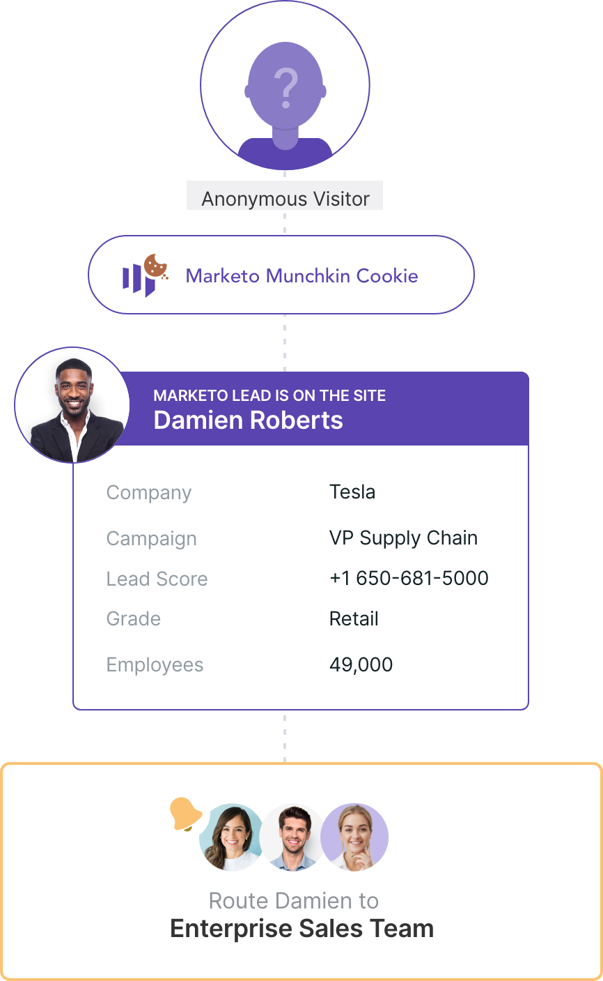 Qualified Summer '20 Release: Qualified for Marketo