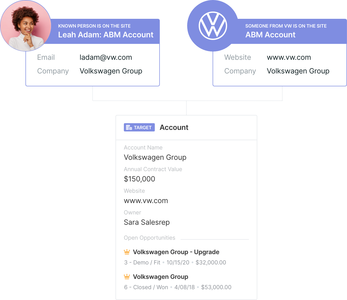 Qualified Summer '20 Release: Smart Target Account Matching